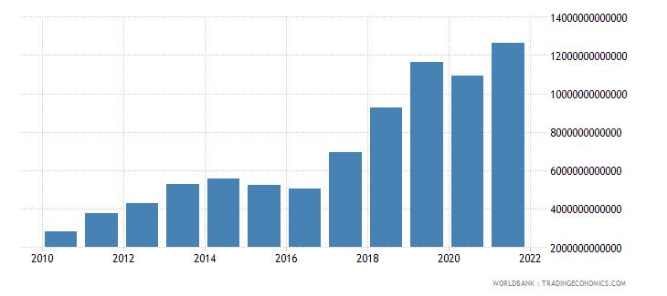 mongolia revenue excluding grants current lcu wb data