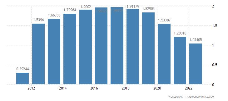 mongolia rural population growth annual percent wb data