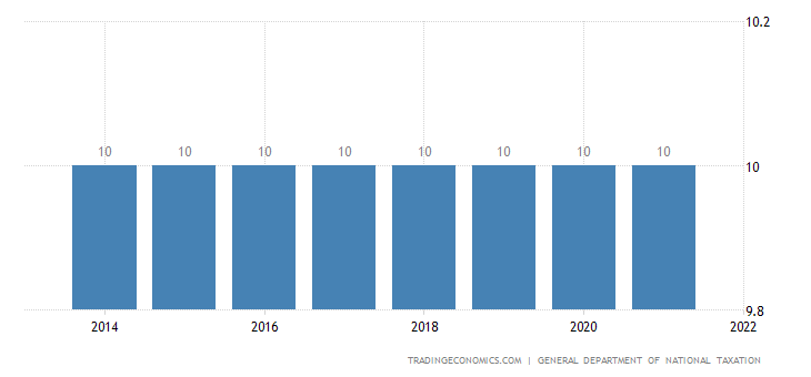 Mongolia Sales Tax Rate | VAT