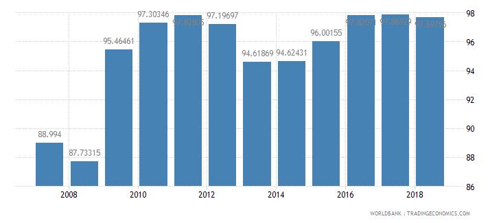mongolia school enrollment primary percent net wb data