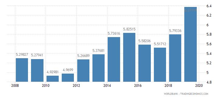 mongolia school enrollment primary private percent of total primary wb data