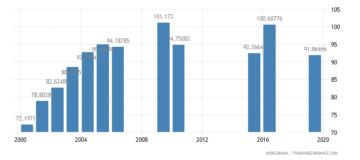 mongolia school enrollment secondary female percent gross wb data