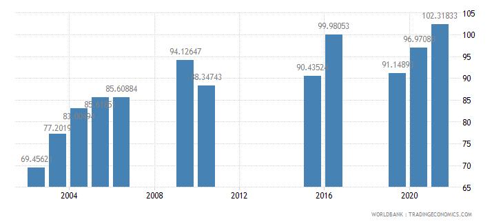 mongolia school enrollment secondary male percent gross wb data