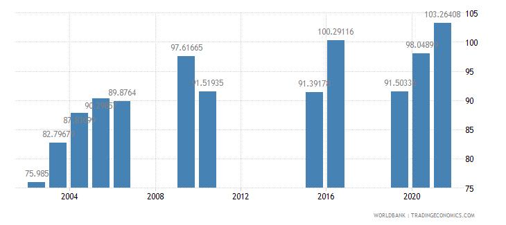 mongolia school enrollment secondary percent gross wb data