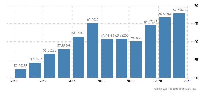 mongolia school enrollment tertiary percent gross wb data