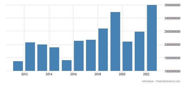 mongolia service imports bop us dollar wb data