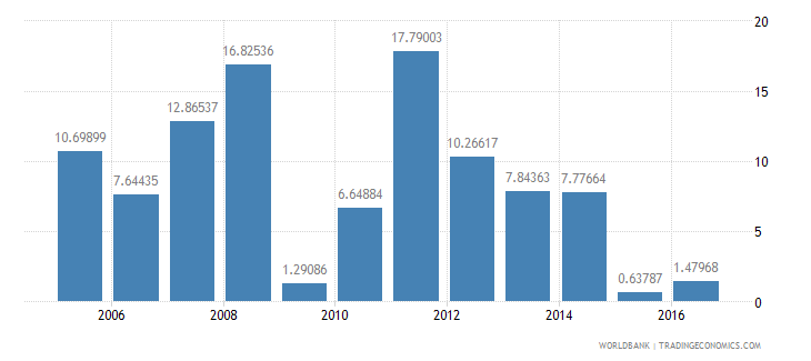 mongolia services etc  value added annual percent growth wb data