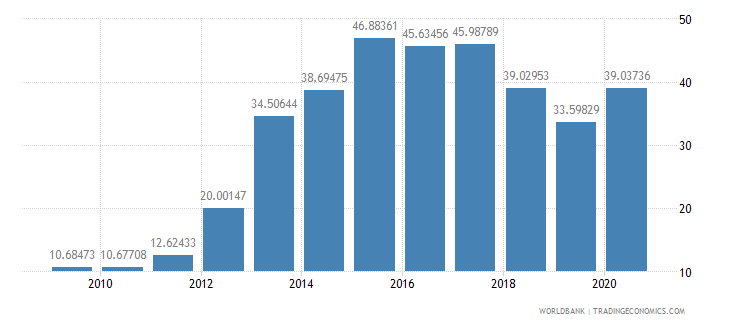mongolia short term debt percent of exports of goods services and income wb data