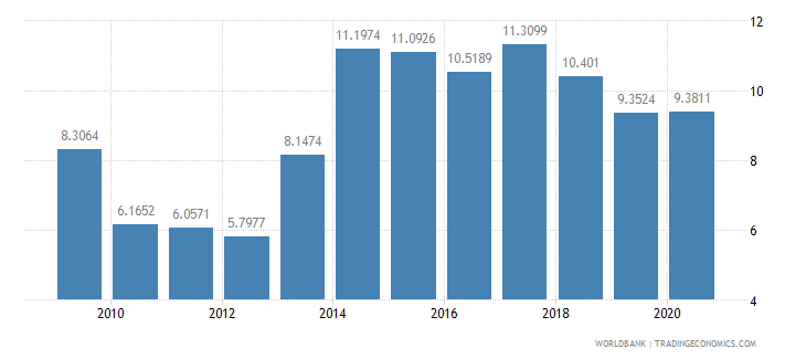 mongolia short term debt percent of total external debt wb data