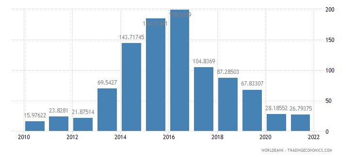 mongolia short term debt percent of total reserves wb data