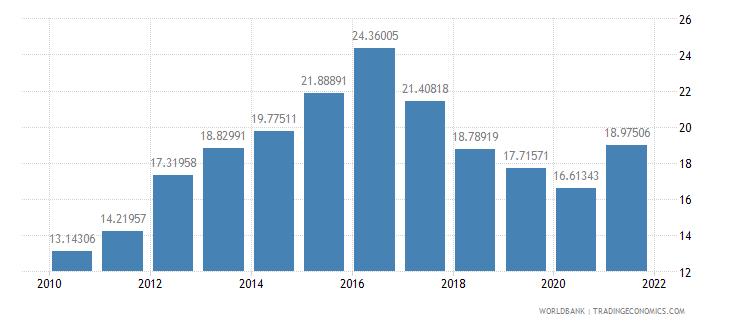 mongolia social contributions percent of revenue wb data
