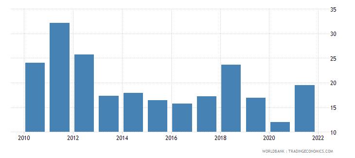 mongolia stock price volatility wb data
