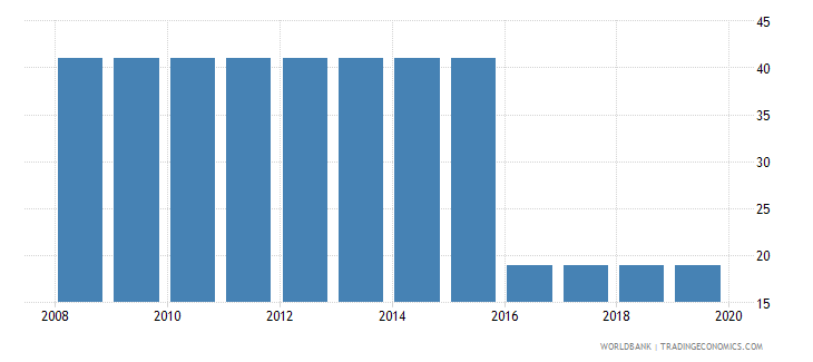 mongolia tax payments number wb data