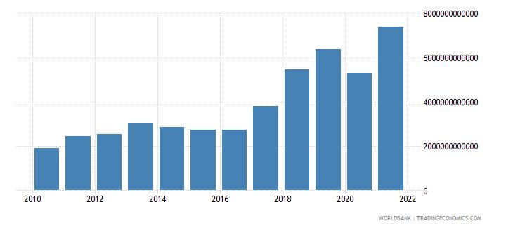 mongolia tax revenue current lcu wb data