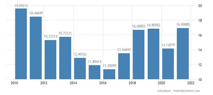 mongolia tax revenue percent of gdp wb data