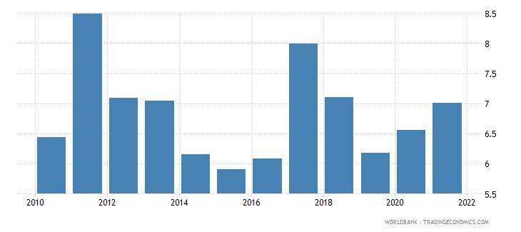 mongolia taxes on international trade percent of revenue wb data