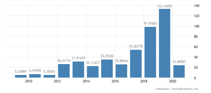 mongolia total debt service percent of exports of goods services and income wb data