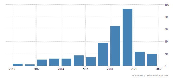 mongolia total debt service percent of gni wb data
