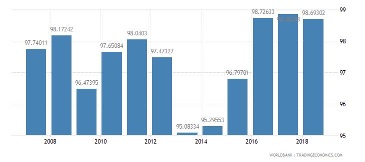 mongolia total enrollment primary percent net wb data