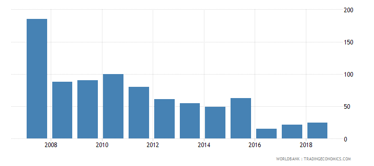 mongolia total fisheries production metric tons wb data