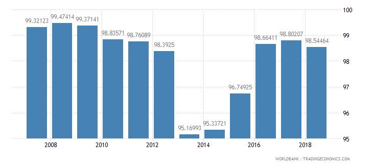 mongolia total net enrolment rate primary female percent wb data