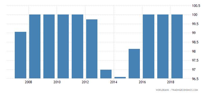 mongolia total net enrolment rate primary male percent wb data