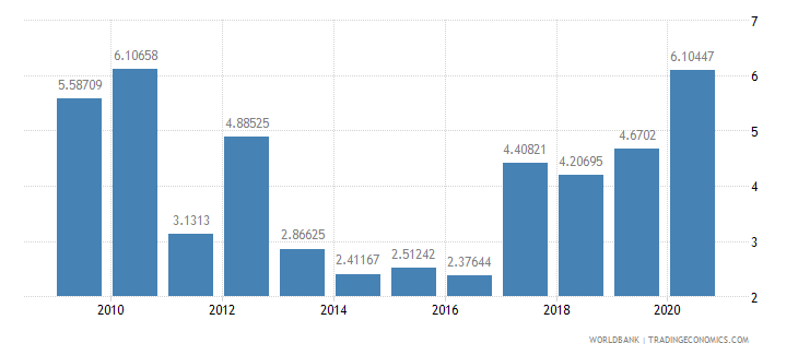 mongolia total reserves in months of imports wb data