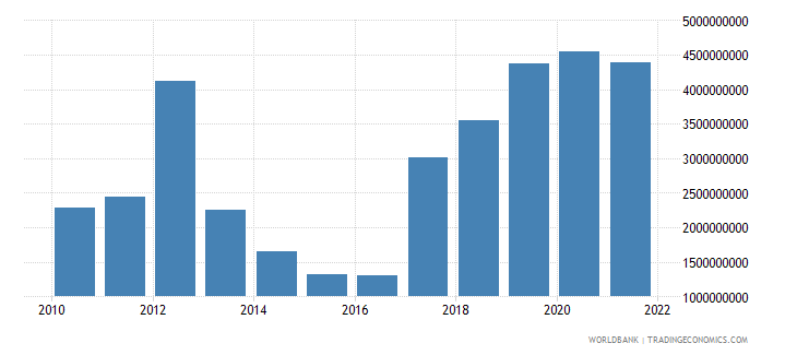 mongolia total reserves includes gold us dollar wb data