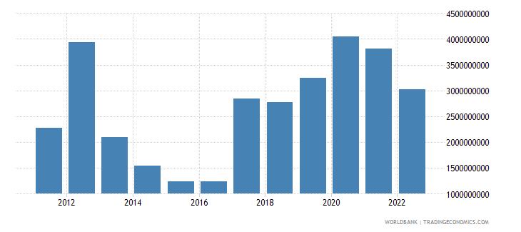 mongolia total reserves minus gold us dollar wb data