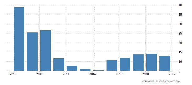 mongolia total reserves percent of total external debt wb data