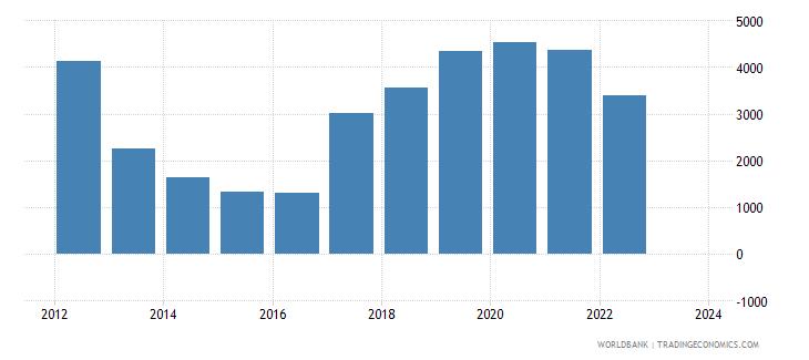 mongolia total reserves wb data