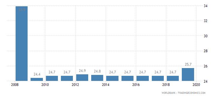 mongolia total tax rate percent of profit wb data
