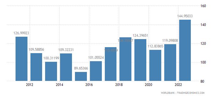mongolia trade percent of gdp wb data