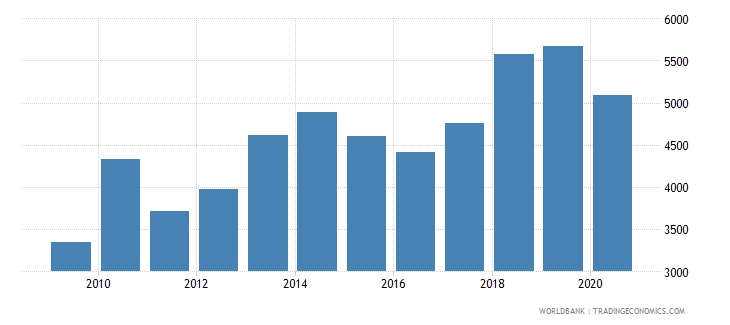 mongolia trademark applications nonresident by count wb data