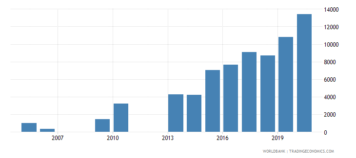 mongolia trademark applications resident by count wb data