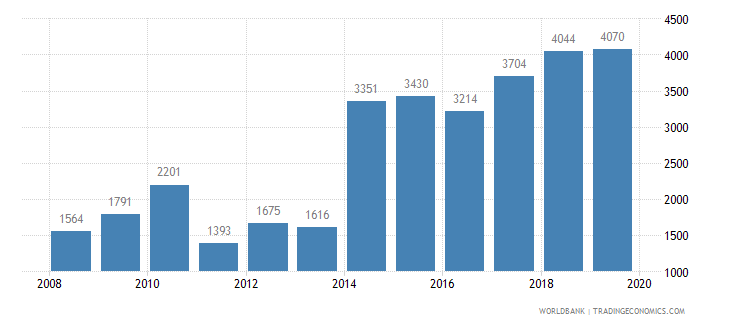 mongolia trademark applications total wb data