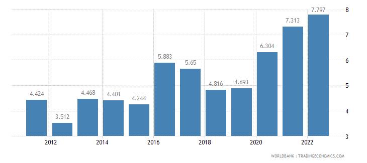 mongolia unemployment female percent of female labor force wb data