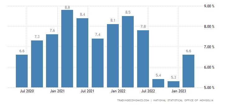 Mongolia Unemployment Rate
