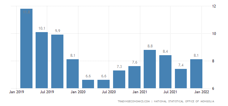 Mongolia Unemployment Rate