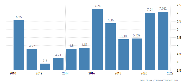 mongolia unemployment total percent of total labor force wb data