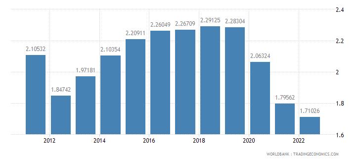 mongolia urban population growth annual percent wb data