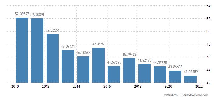 mongolia vulnerable employment female percent of female employment wb data