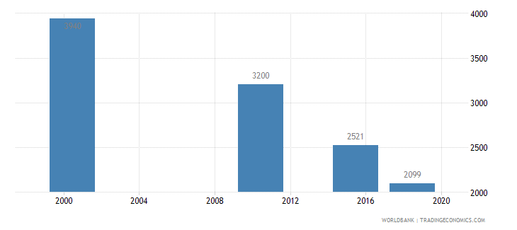 mongolia youth illiterate population 15 24 years female number wb data