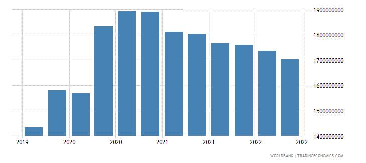 montenegro 01_cross border loans from bis reporting banks wb data