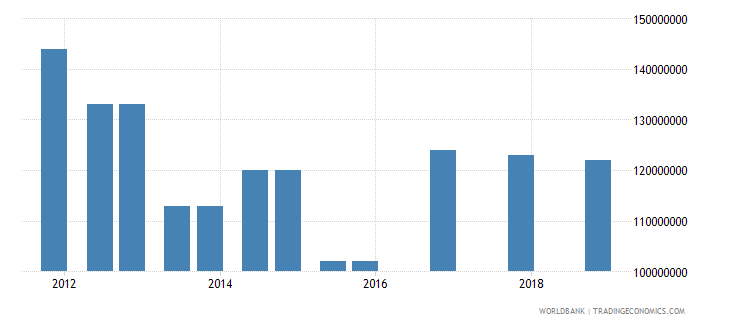 montenegro 03_official bilateral loans total wb data