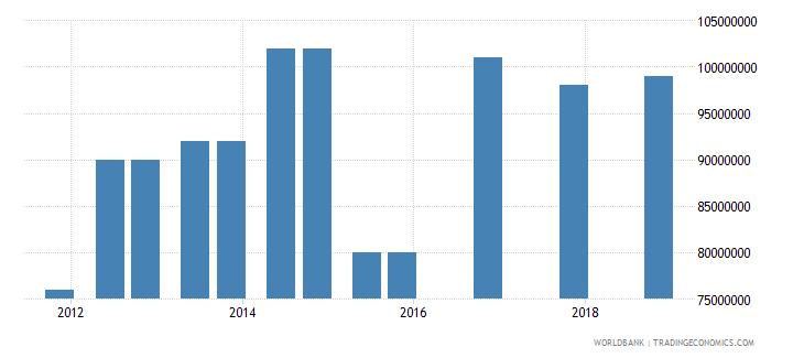 montenegro 04_official bilateral loans aid loans wb data