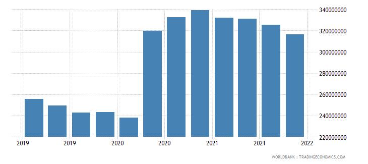 montenegro 06_multilateral loans total wb data