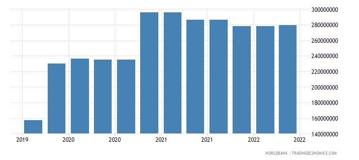 montenegro 10_insured export credit exposures short term bu wb data