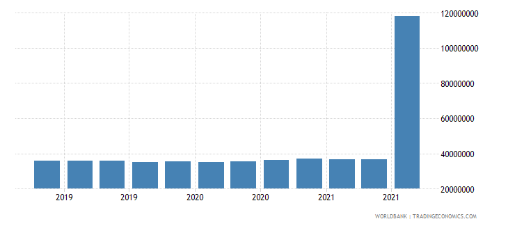 montenegro 11_sdr allocation wb data