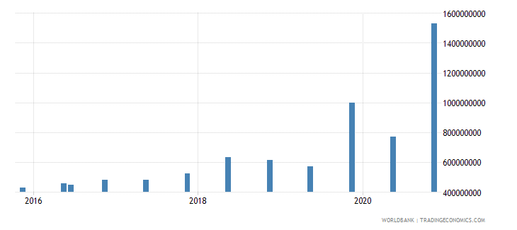 montenegro 14_debt securities held by nonresidents wb data